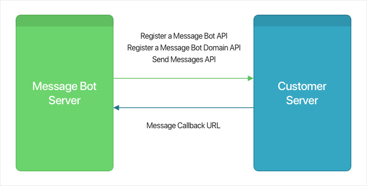 Figure 1 Message Bot Platform API's flow