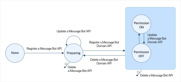 Figure 2 Transition of message bot status